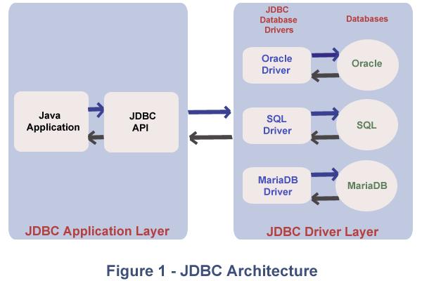 Java Database Connectivity(JDBC)- Decodejava com