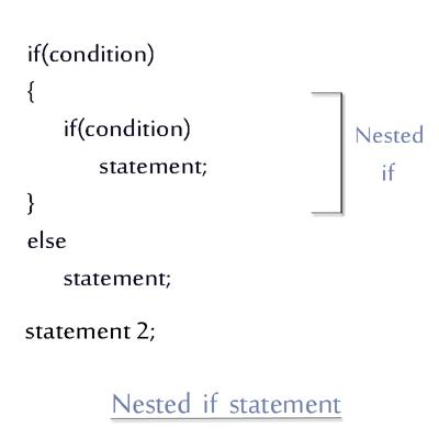 C++ nested if statement- Decodejava com