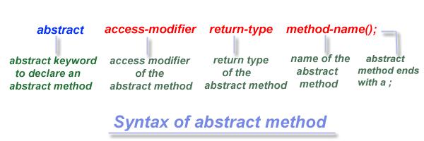 Java Abstract Class- Decodejava com