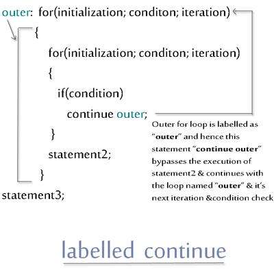 Java Labelled Continue Statement Decodejava