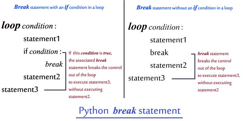 Python - Break Statement - Decodejava com