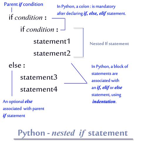 Python - Nested If Statement- Decodejava com