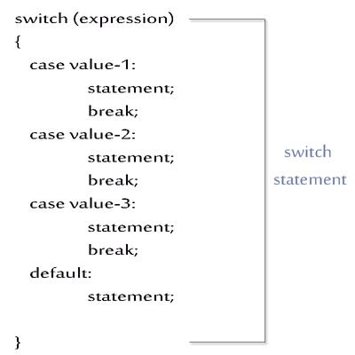 switch case default